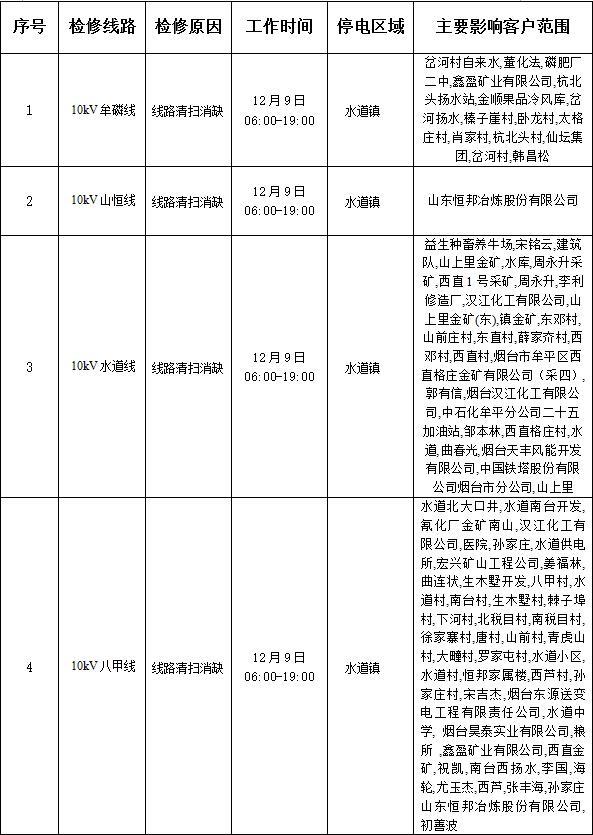 国网山东烟台市牟平区供电公司检修停电公告