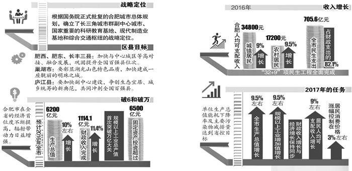 2013gdp目标_广州版国五条调控目标:房价增幅不高于GDP涨幅