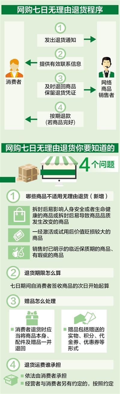 3月15日新规实施:网购要退货 可以这样做