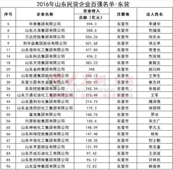 """东营市23家企业上榜""""山东民营企业百强""""名单"""