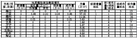 海南整治违法建筑1月22日-28日数据公布|附详细表格