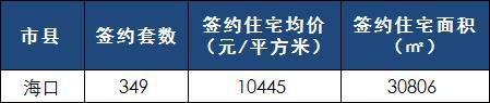 [日报]2月14日楼市:仅海口有数据 网签349套 均价过万