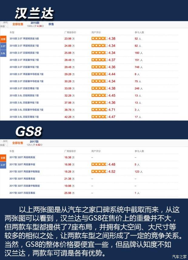 广汽丰田 <a href='http://search.xinmin.cn/?q=汉兰达' target='_blank' class='keywordsSearch'>汉兰达</a> 2015款 2.0T 四驱至尊版 7座