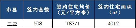 [日报]3月7日楼市:三亚楼市成交量再创新高 网签508套
