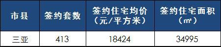 [日报]3月8日楼市:三亚楼市成交413套 均价18424元/㎡