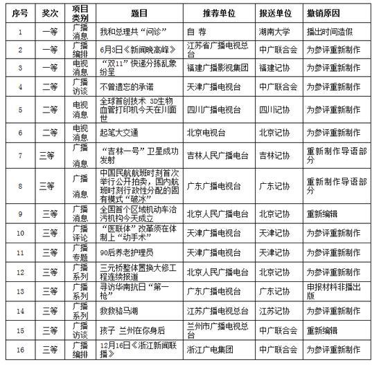 关于撤销第二十六届中国新闻奖获奖作品的情况通报