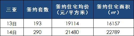[日报]3月13-14日楼市:仅三亚提供数据 共成交483套