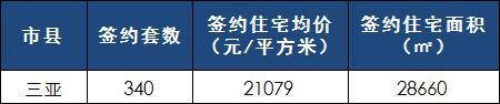 [日报]3月15日楼市:三亚楼市网签340套 成交均价2万1