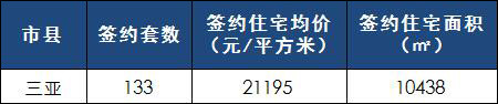[日报]3月20日楼市:三亚楼市网签量下降 成交均价2万1