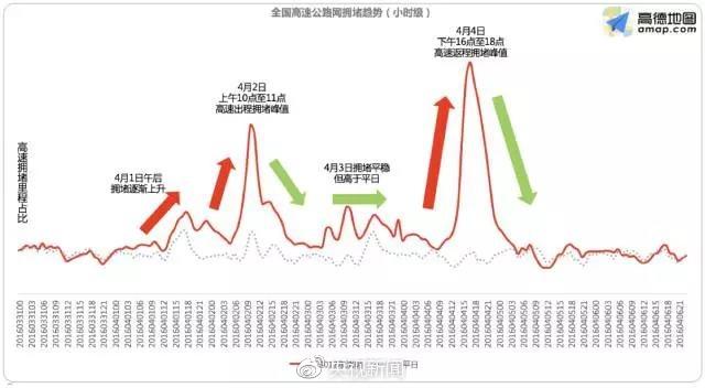 清明或成最堵小长假:杭州西湖风景名胜区列热门景区第一