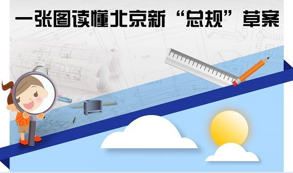 北京未来如何发展?一张图带你看新北京!