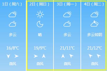 清明小长假天气预报公布 看看哪天适合踏青