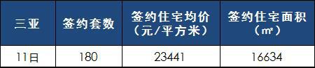 [日报]4月11日楼市:三亚网签180套 均价23440元/㎡