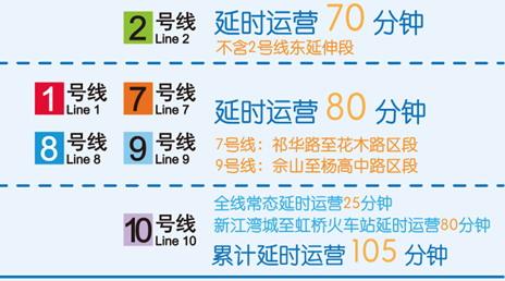 4月28日本周五起上海地铁多条线路延时运营 中心城区延时线路车站周末将运行至零点