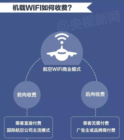 飞机上无线上网,是未来必然的发展趋势