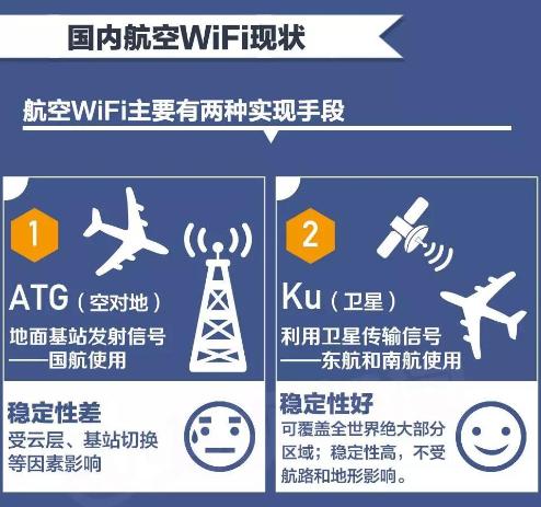 国内飞机上有wifi