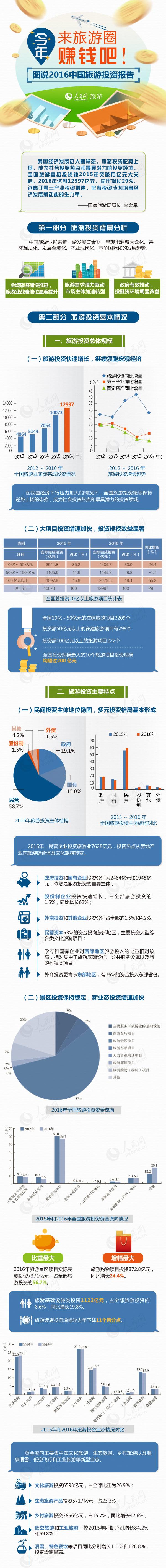 今年来旅游圈赚钱吧!图说2016中国旅游投资报告