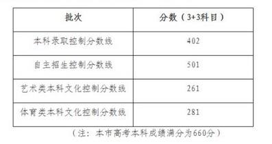 2017年上海高考本科各批次录取控制分数线确定!