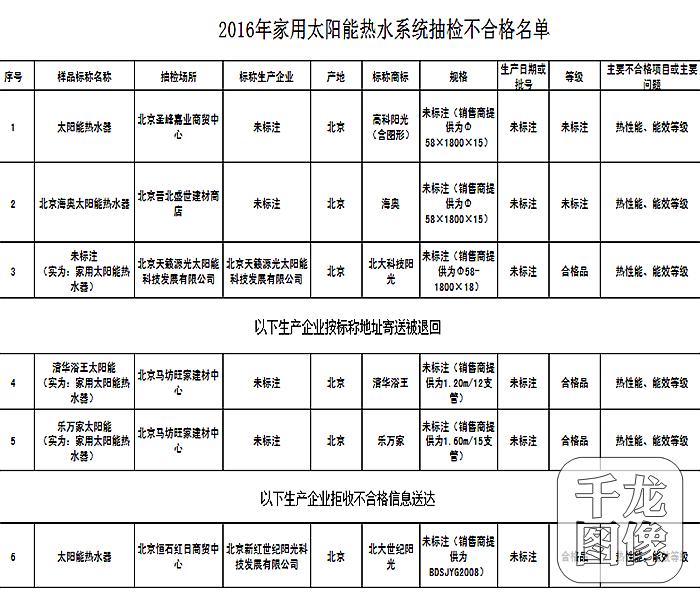 北京新红世纪阳光科技发展公司因生产不合格太阳能热水器被通报