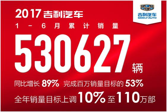 上半年销量53万辆,同比大涨89%  吉利汽车上调全年目标至110万辆