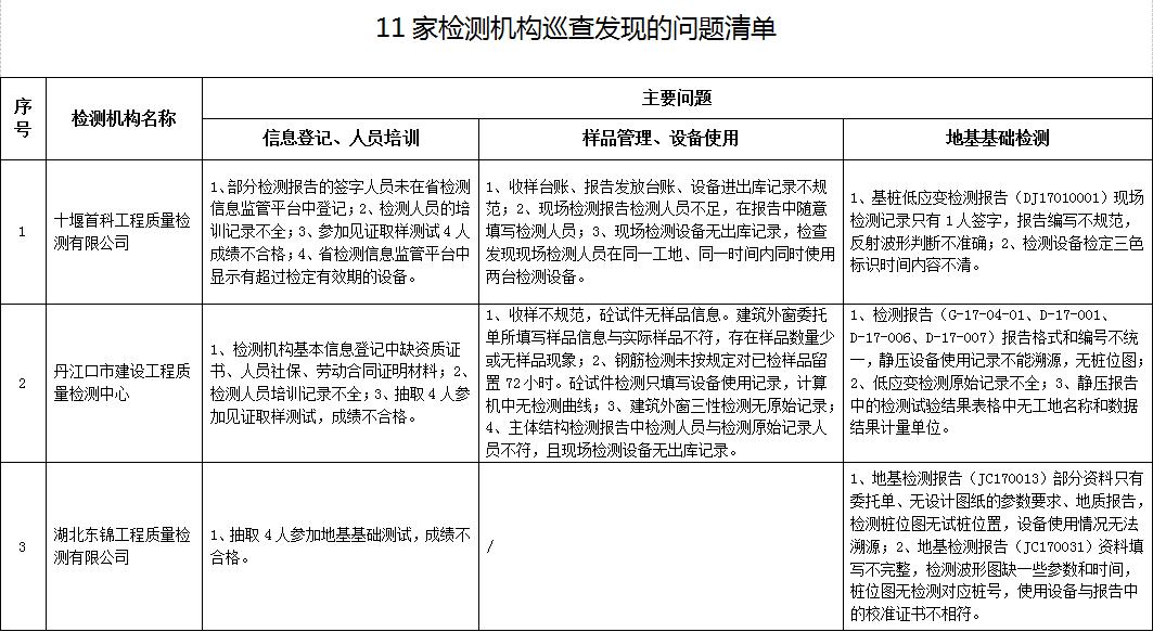 注意了!这11家工程质量检测机构违规被曝光(附清单)