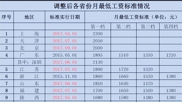 全国31省市调整最低工资标准:上海最高 广西垫底