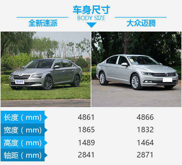 <a href='http://search.xinmin.cn/?q=德系' target='_blank' class='keywordsSearch'>德系</a><a href='http://search.xinmin.cn/?q=性价比' target='_blank' class='keywordsSearch'>性价比</a>之选 斯柯达全新速派对比大众<a href='http://search.xinmin.cn/?q=迈腾' target='_blank' class='keywordsSearch'>迈腾</a>-图3
