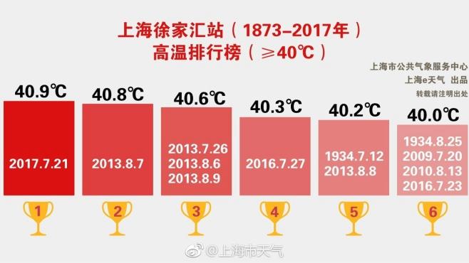 今天最高温度40度 明天最低温度31度
