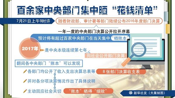 """中央部门""""三公""""支出比预算减少23.5% 逐年下降"""