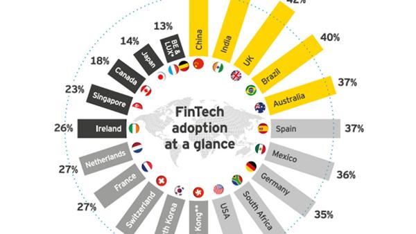 中国大陆最潮!金融科技产品采纳率高出全球平均水平一倍