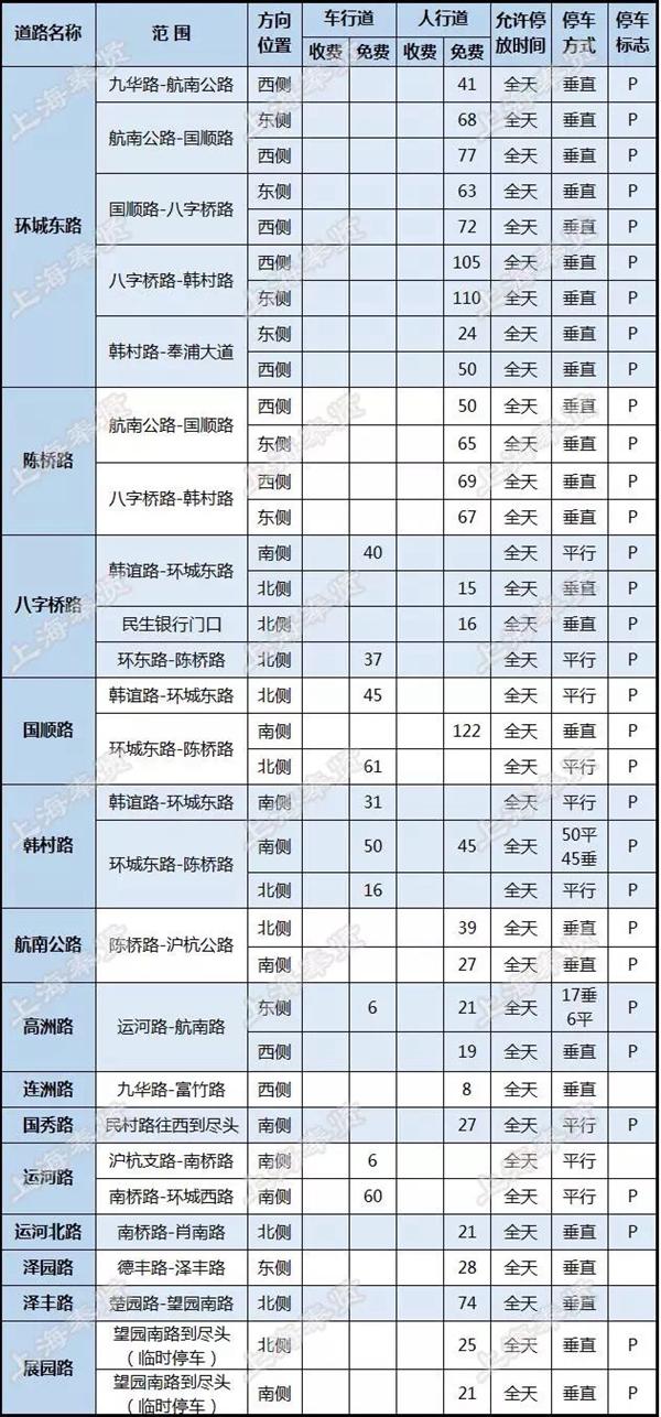 奉浦、南桥4000一览小学报名余个分布泊位_发天津市停车入学道路图片