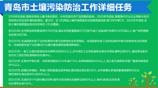 青岛出招改善土壤环境质量 失职将被依法追究责任