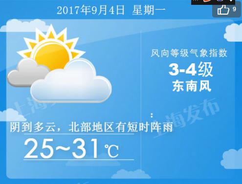 上海明起4天均有雷阵雨  明天回升至31度、后天34度!