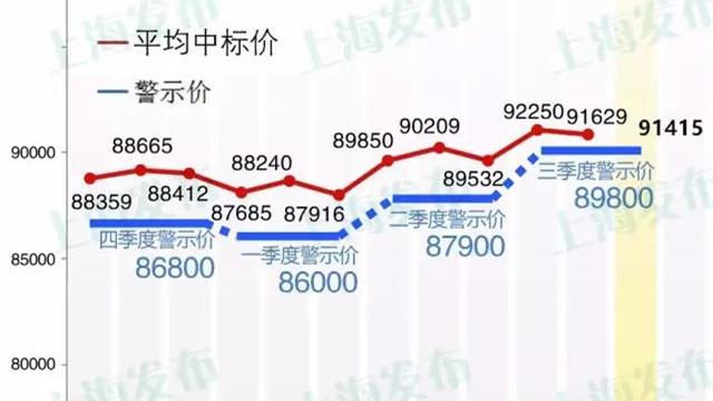 9月沪牌拍卖结果公布!最低成交价91300元 中标率5.0%