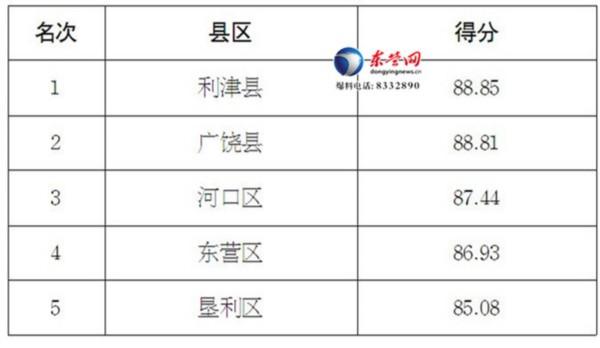 来看!东营上半年县区乡镇安全生产量化考评排名