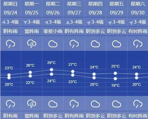 申城今天下半夜到明天雨量可达中到大 明天气温在20-23℃