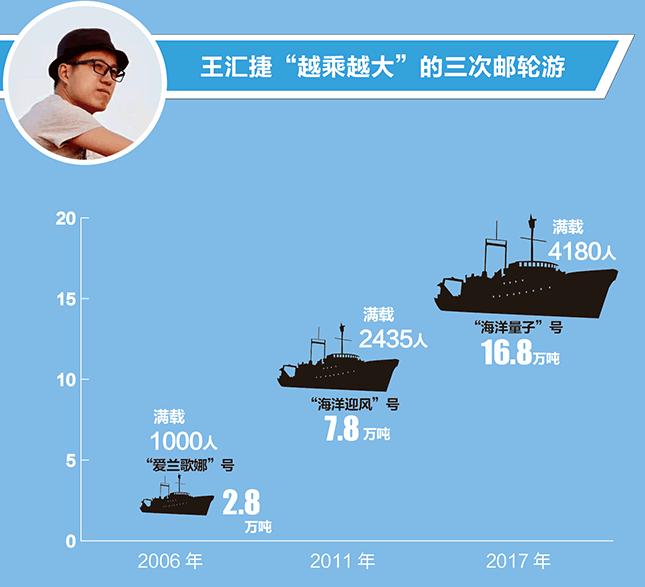 数字里的获得感 | 航线越来越多 吨位越乘越大 上海市民的幸福邮轮游