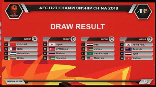 U23亚洲杯分组揭晓!强敌环伺,中国队面临严峻挑战