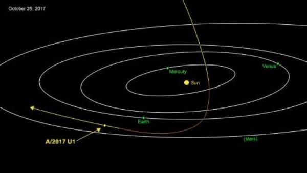 """外来客? 天文学家发现小行星""""路过""""太阳系"""