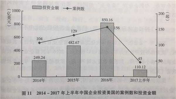 """2016年中国企业""""走出去""""主体呈多元化发展 对欧投资居榜首"""